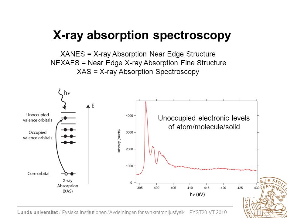 X-ray absorption spectroscopy