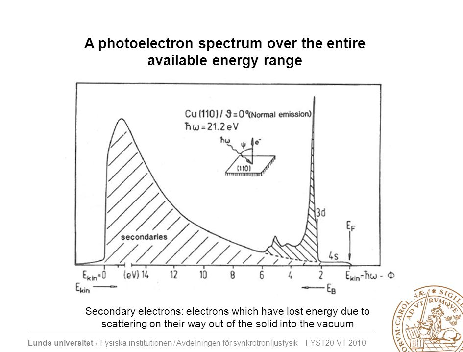 A photoelectron spectrum over the entire available energy range