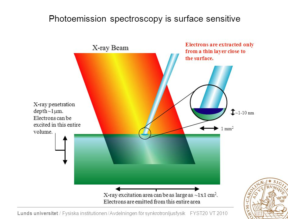 Photoemission spectroscopy is surface sensitive