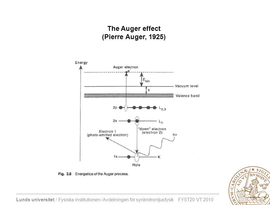 The Auger effect (Pierre Auger, 1925)