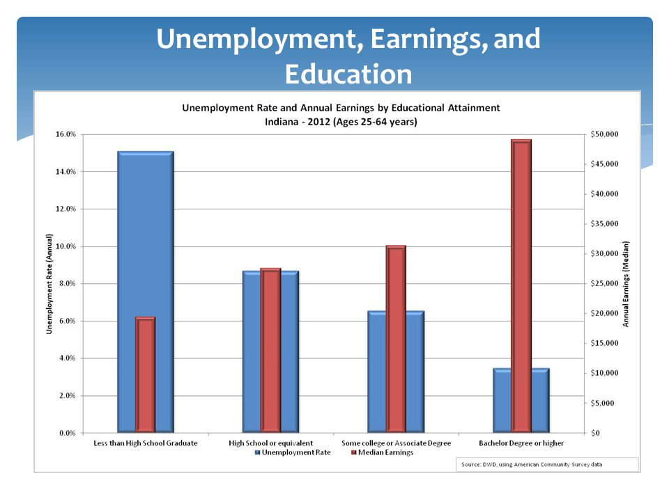 Unemployment, Earnings, and Education
