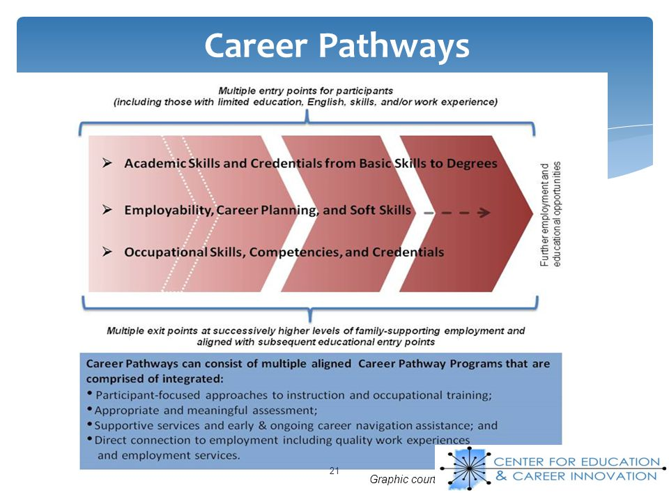 Career Pathways Graphic courtesy of the Center for Law & Social Policy