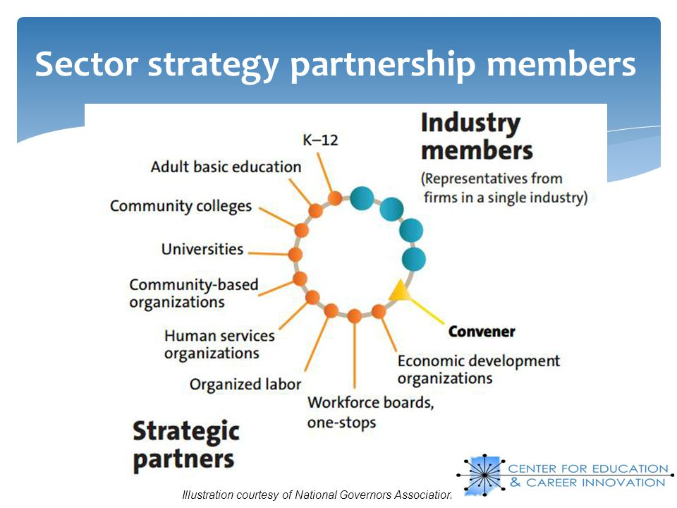 Sector strategy partnership members
