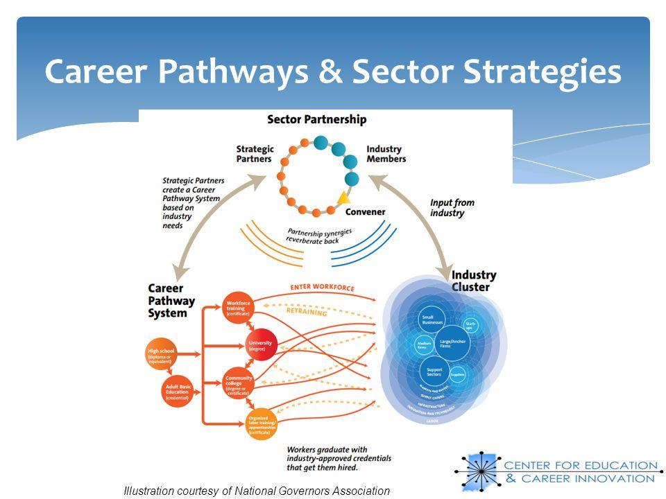 Career Pathways & Sector Strategies
