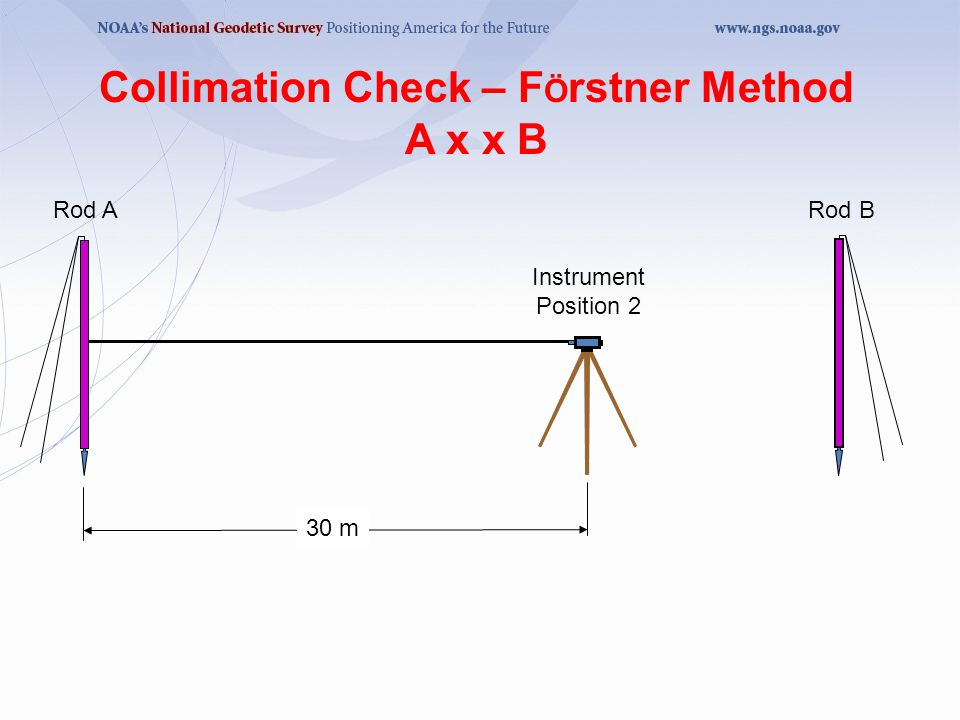 Collimation Check – FÖrstner Method