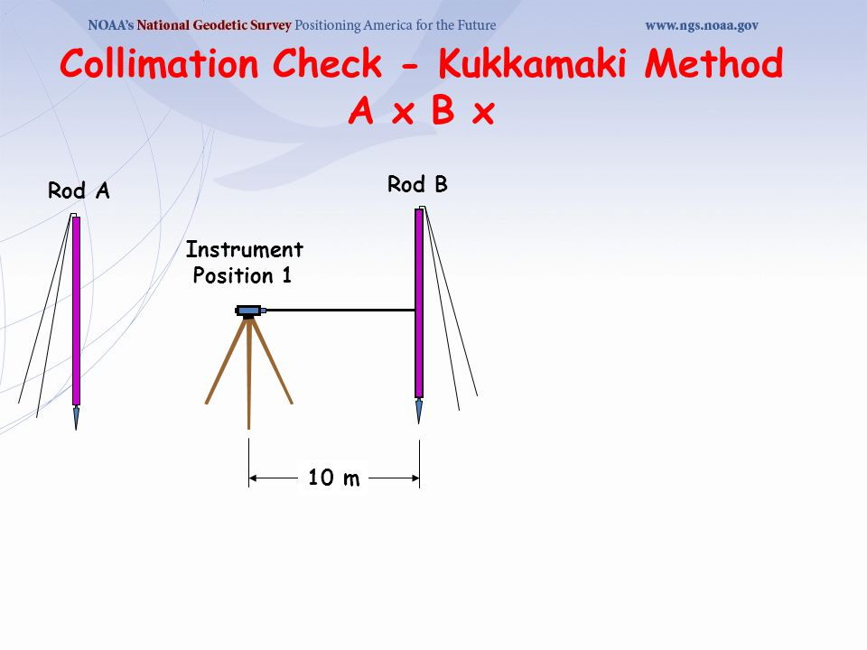 Collimation Check - Kukkamaki Method