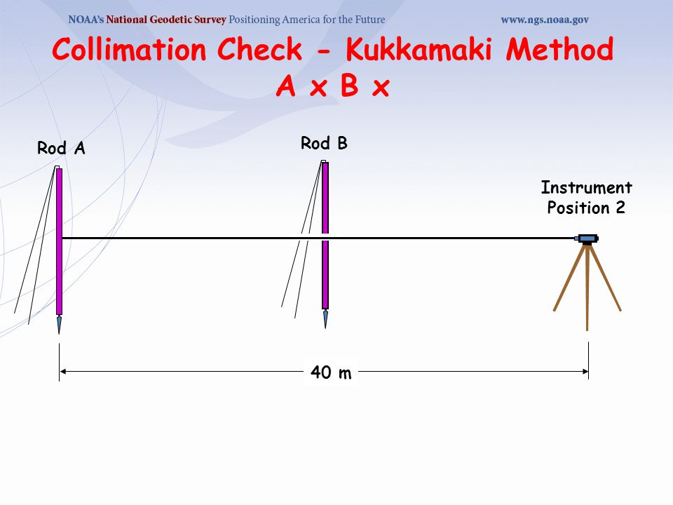Collimation Check - Kukkamaki Method