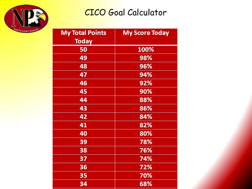 CICO Goal Calculator My Total Points Today My Score Today 50 100% 49