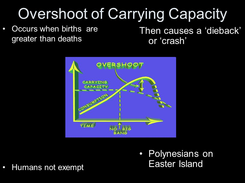 Overshoot of Carrying Capacity