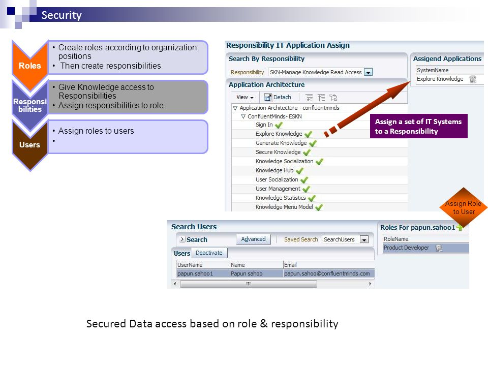 Secured Data access based on role & responsibility