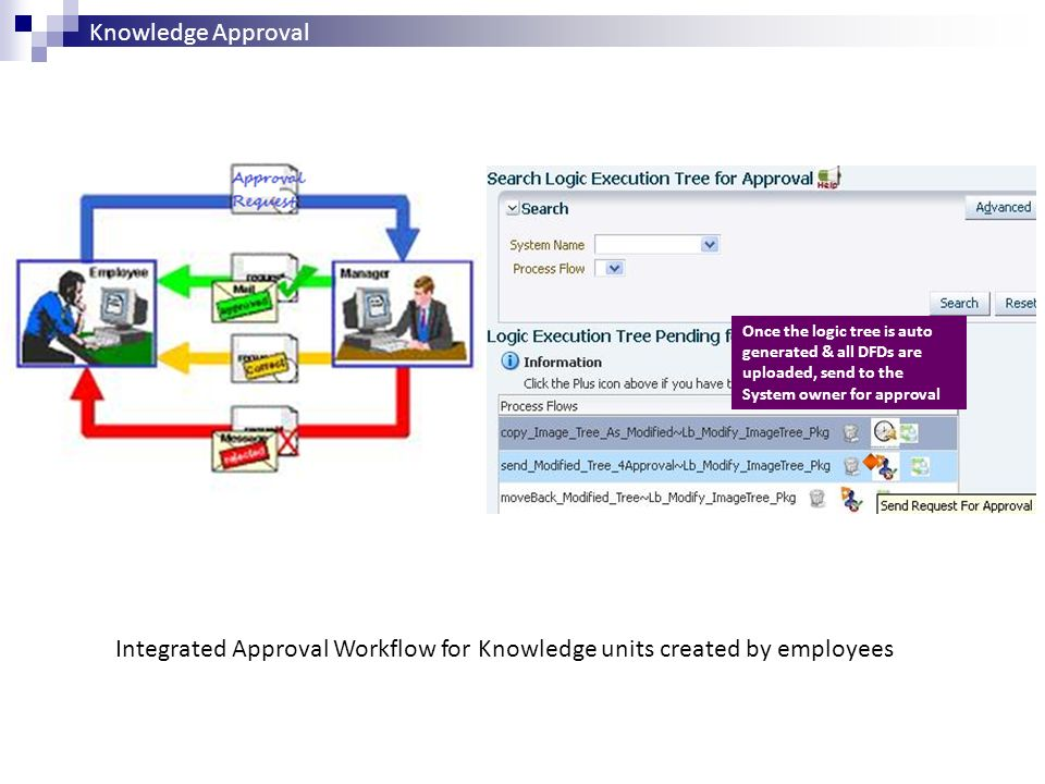 Integrated Approval Workflow for Knowledge units created by employees