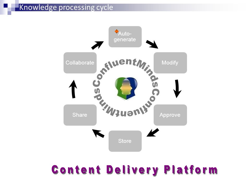 Content Delivery Platform