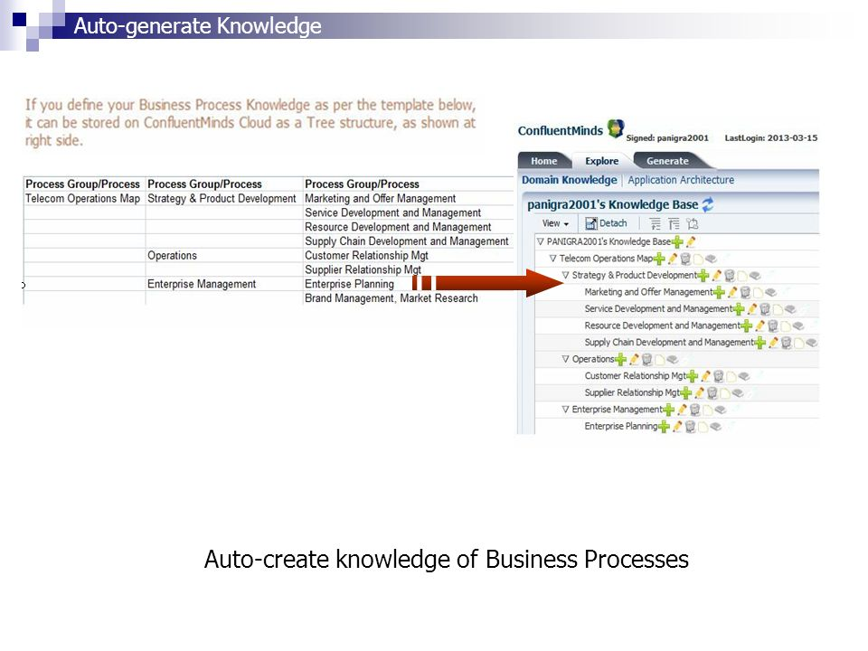 Auto-create knowledge of Business Processes