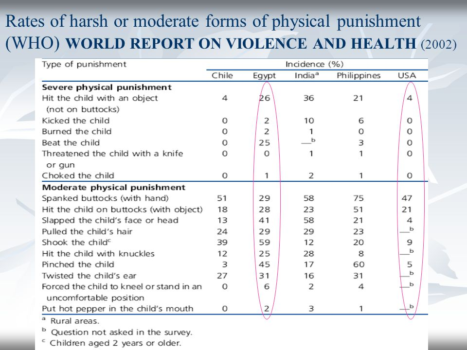 Rates of harsh or moderate forms of physical punishment (WHO) WORLD REPORT ON VIOLENCE AND HEALTH (2002)