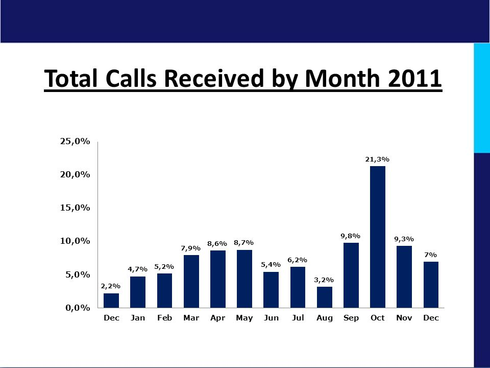 Total Calls Received by Month 2011