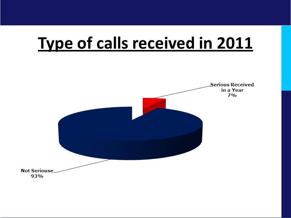 Type of calls received in 2011