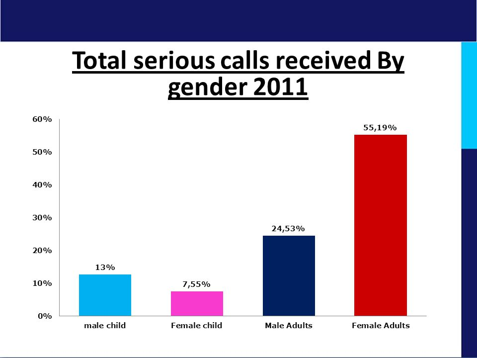 Total serious calls received By gender 2011