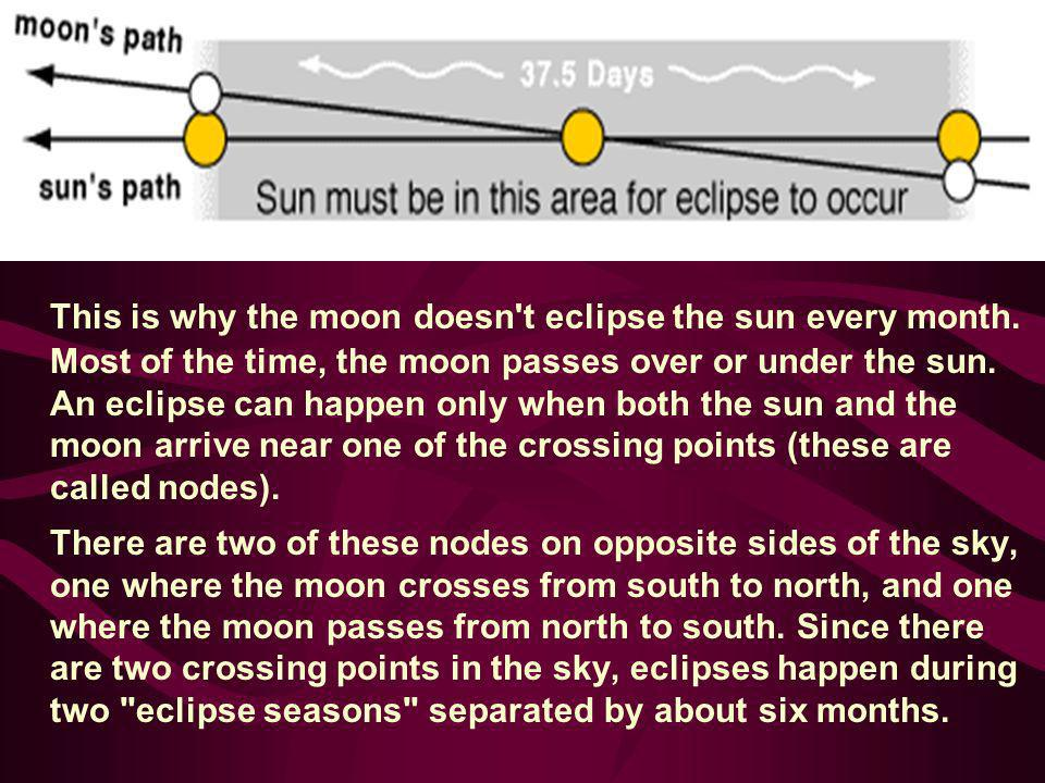 This is why the moon doesn t eclipse the sun every month