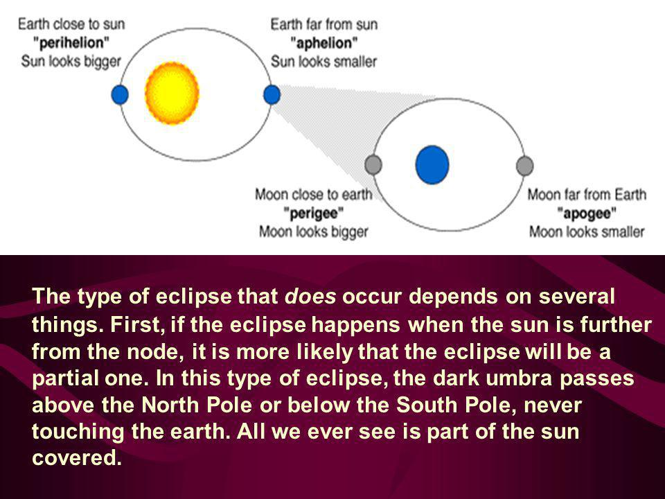 The type of eclipse that does occur depends on several things