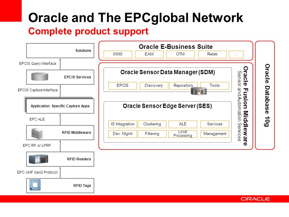 Oracle and The EPCglobal Network Complete product support