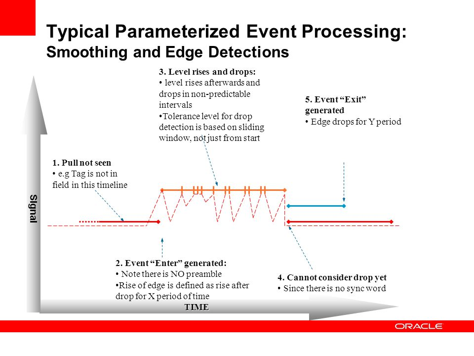 Typical Parameterized Event Processing: Smoothing and Edge Detections