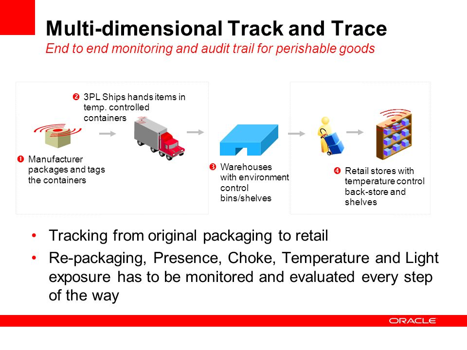 Multi-dimensional Track and Trace End to end monitoring and audit trail for perishable goods