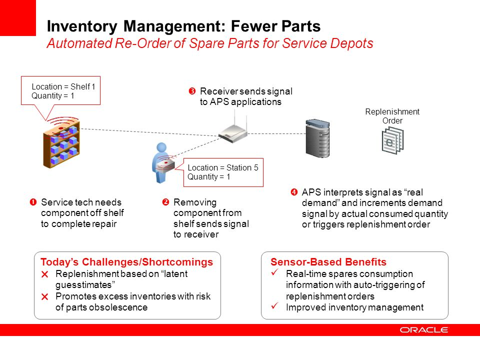 Inventory Management: Fewer Parts Automated Re-Order of Spare Parts for Service Depots