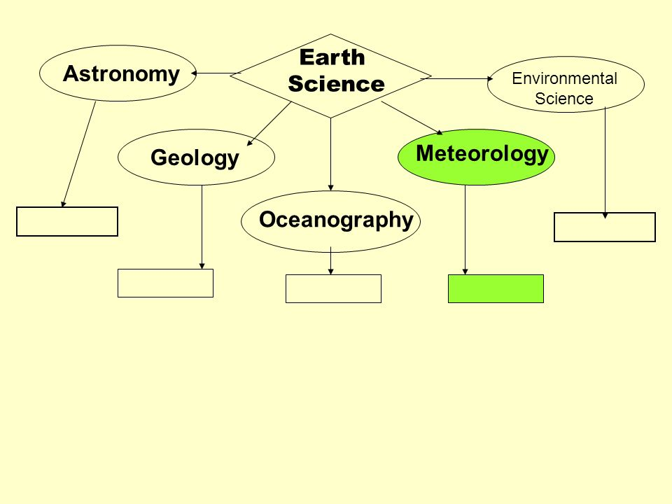 Earth Science Astronomy Meteorology Geology Oceanography Environmental