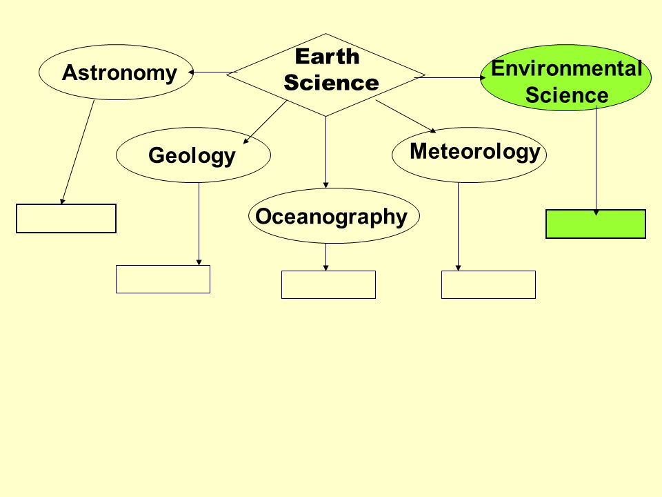 Earth Science Environmental Science Astronomy Meteorology Geology Oceanography