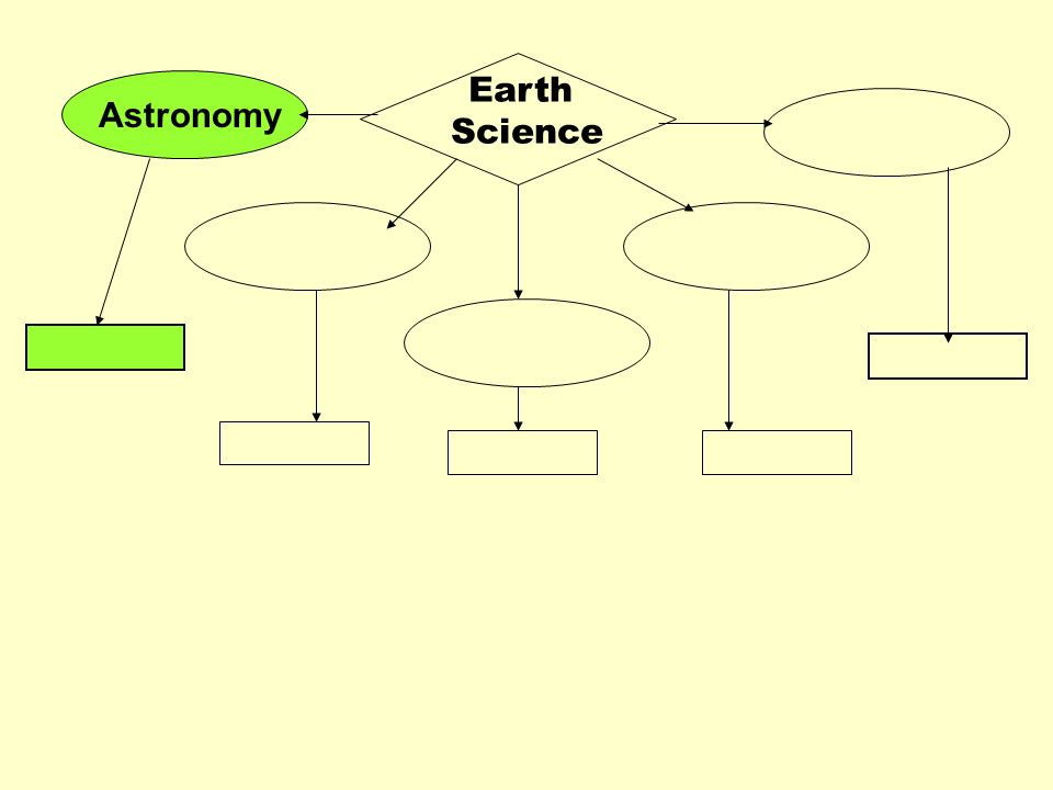Earth Science Astronomy