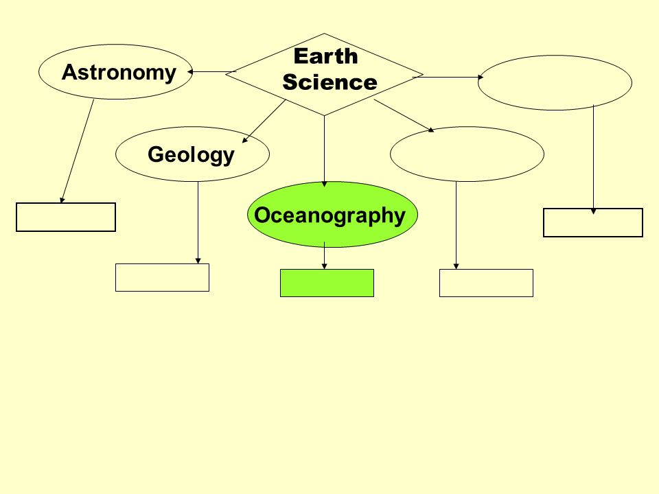 Earth Science Astronomy Geology Oceanography