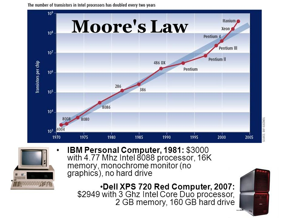 Moore s Law IBM Personal Computer, 1981: $3000 with 4.77 Mhz Intel 8088 processor, 16K memory, monochrome monitor (no graphics), no hard drive.