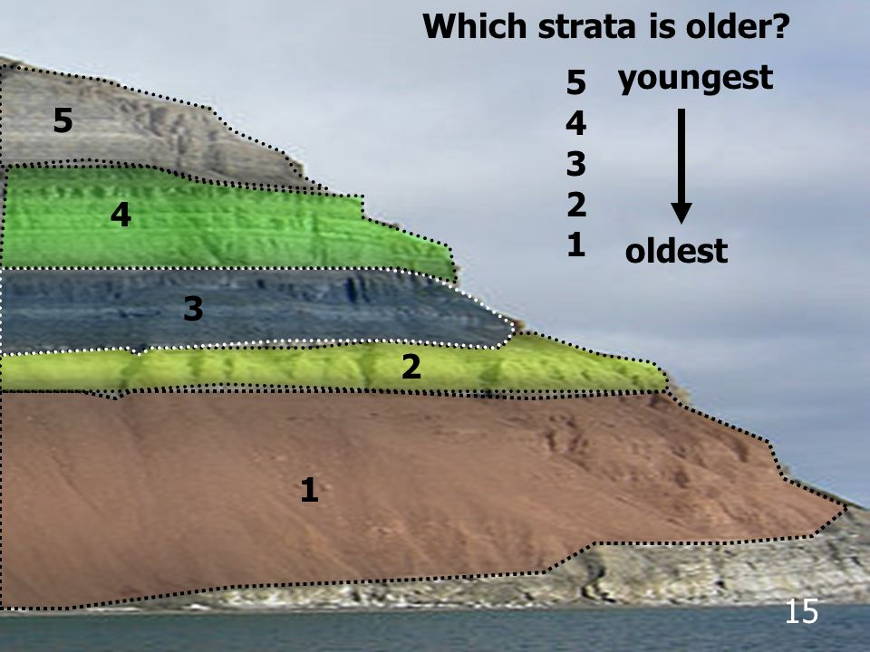 Which strata is older 5 4 3 2 1 youngest 5 4 oldest 3 2 1 15
