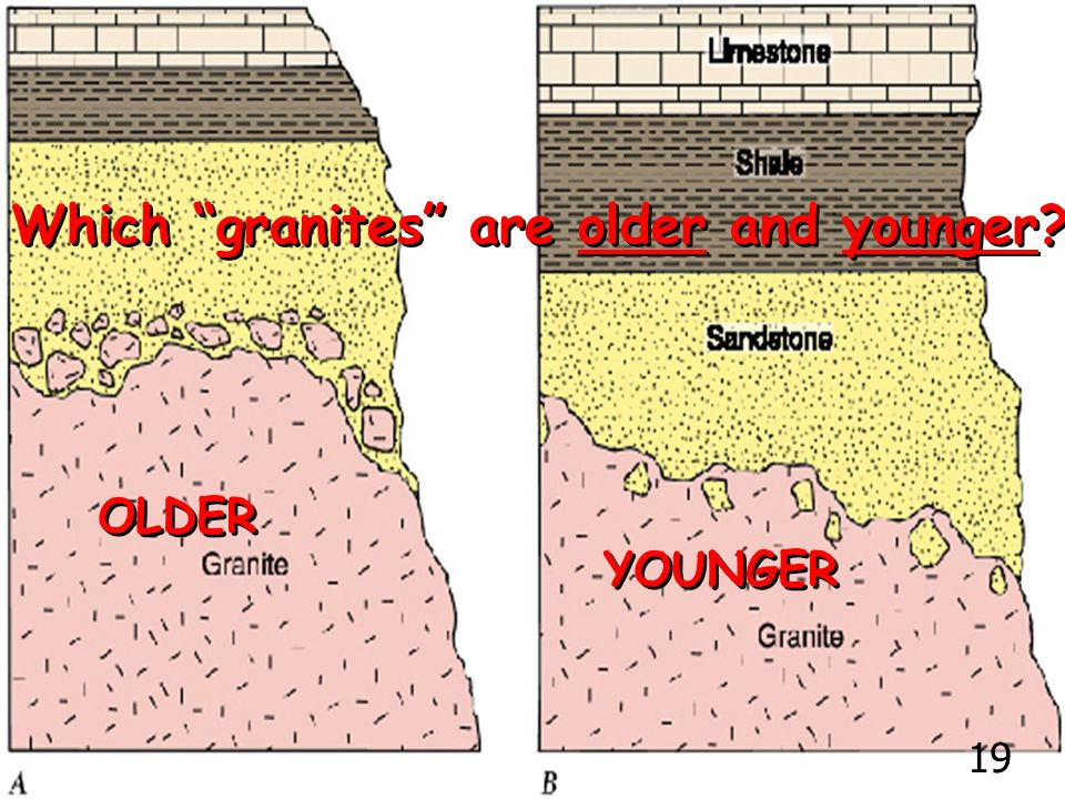 Which granites are older and younger