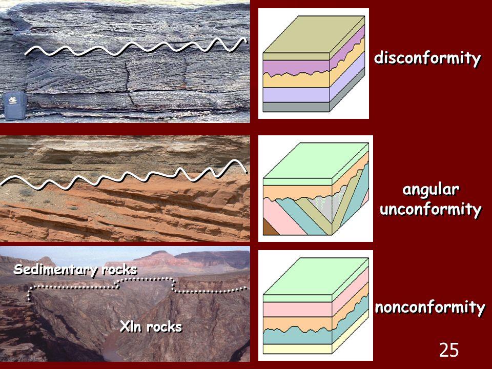 25 disconformity angular unconformity nonconformity Sedimentary rocks