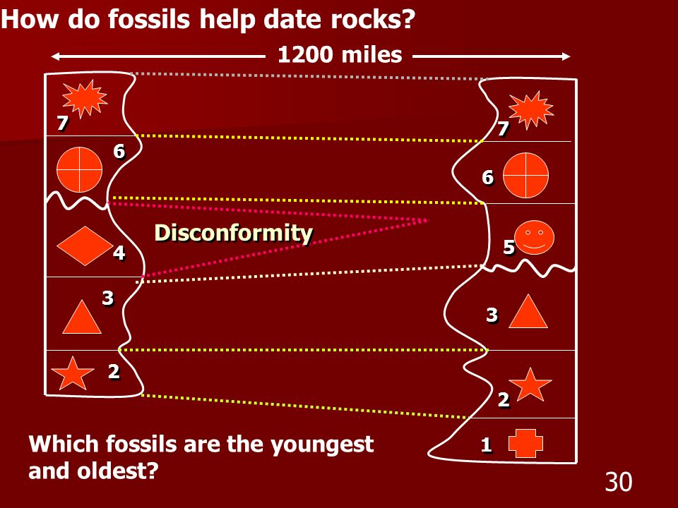 How do fossils help date rocks