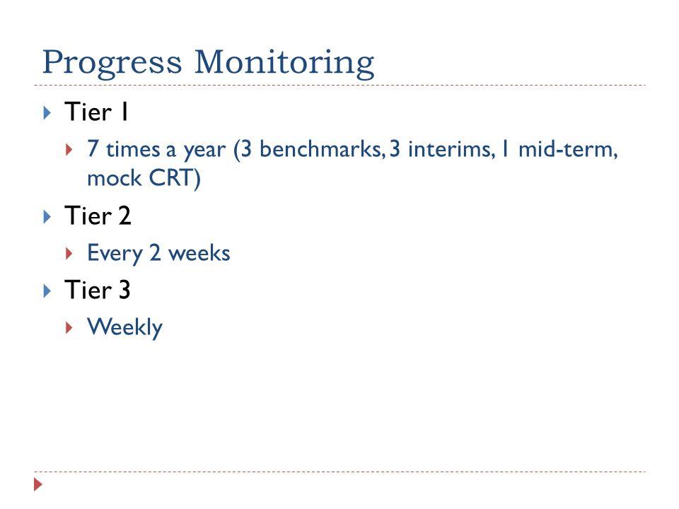 Progress Monitoring Tier 1 Tier 2 Tier 3