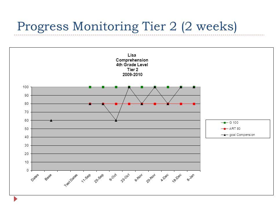 Progress Monitoring Tier 2 (2 weeks)