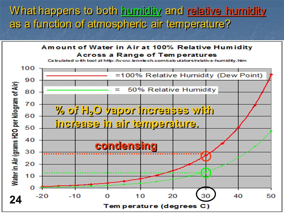 What happens to both humidity and relative humidity