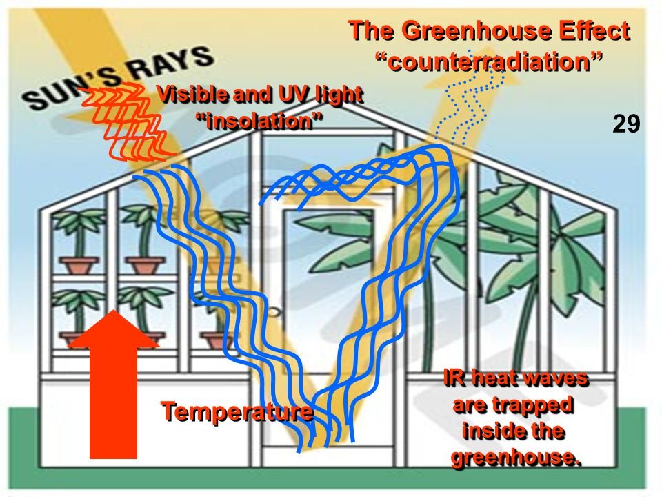 The Greenhouse Effect counterradiation