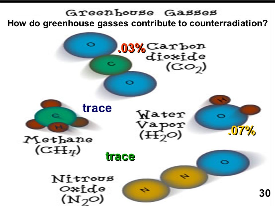 How do greenhouse gasses contribute to counterradiation