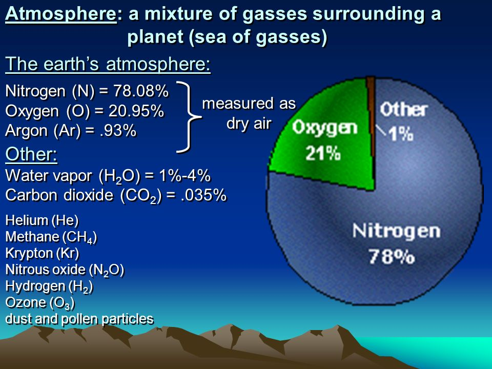 Atmosphere: a mixture of gasses surrounding a planet (sea of gasses)
