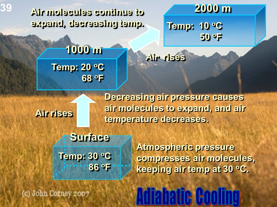 Adiabatic Cooling 39 2000 m 1000 m Surface Air molecules continue to