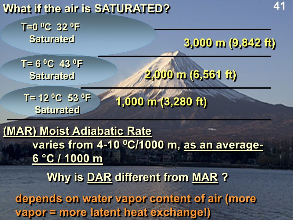 What if the air is SATURATED