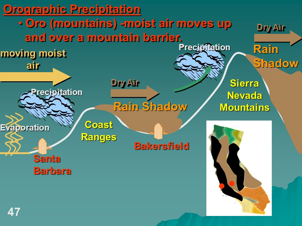 Orographic Precipitation Oro (mountains) -moist air moves up