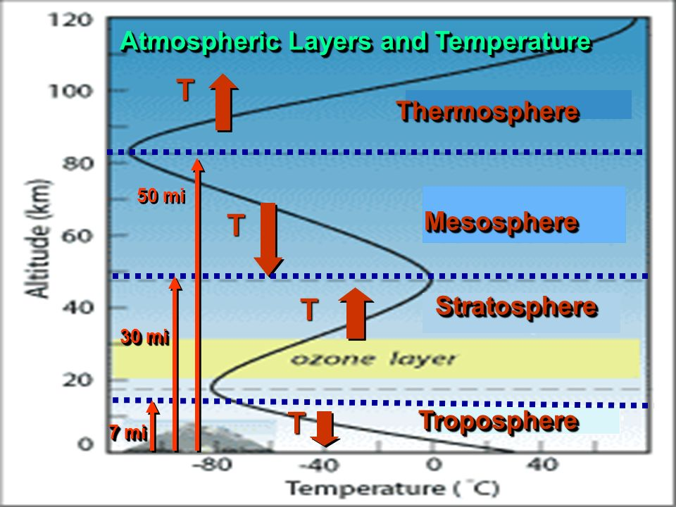 T T T T Atmospheric Layers and Temperature Thermosphere Mesosphere
