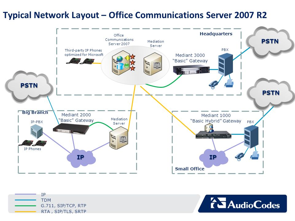 Typical Network Layout – Office Communications Server 2007 R2
