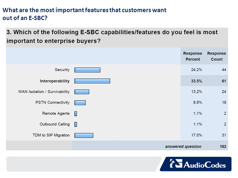What are the most important features that customers want out of an E-SBC