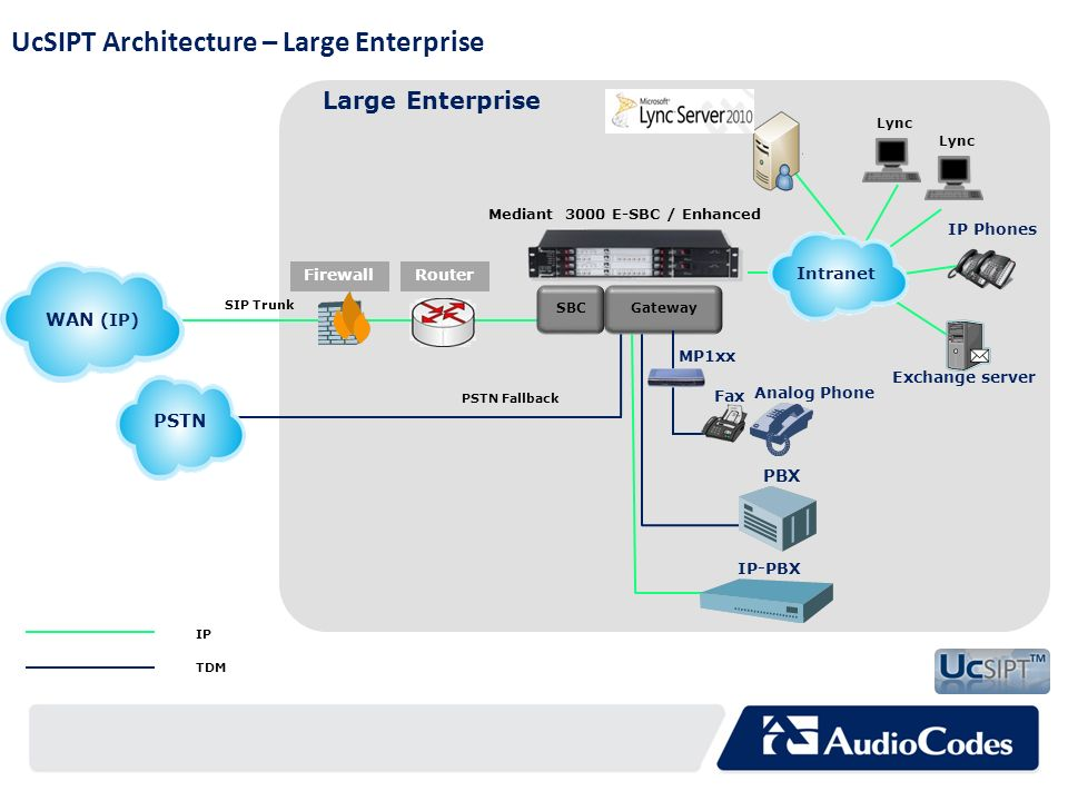 UcSIPT Architecture – Large Enterprise