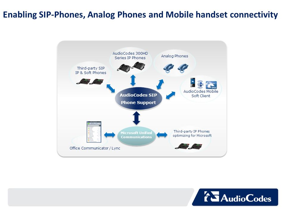 Enabling SIP-Phones, Analog Phones and Mobile handset connectivity